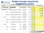 budget changes reported by accounting system