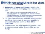 effort driven scheduling in bar chart
