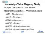 knowledge value mapping study