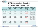 kt intervention results lokus use types 1 5