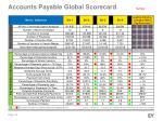 accounts payable global scorecard