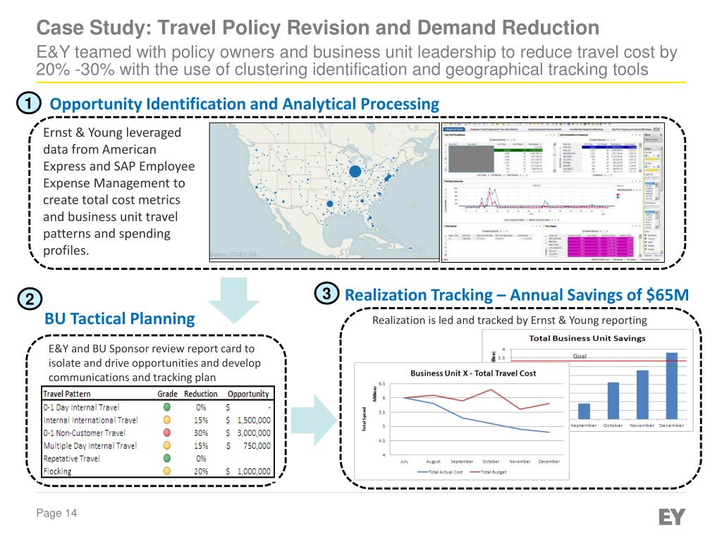 PPT - Enterprise Cost Reduction PowerPoint Presentation - ID:1659450