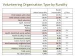 volunteering organisation type by rurality2