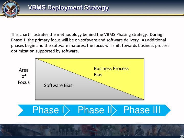 VBMS Deployment Strategy