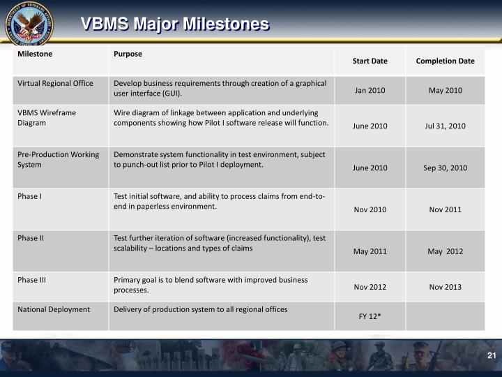 VBMS Major Milestones