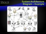 system architecture diagram example