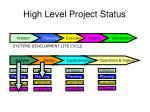 high level project status