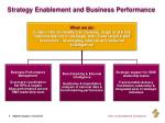strategy enablement and business performance