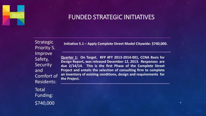 Funded Strategic initiatives