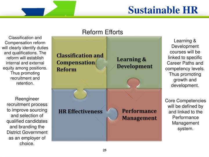 Sustainable HR