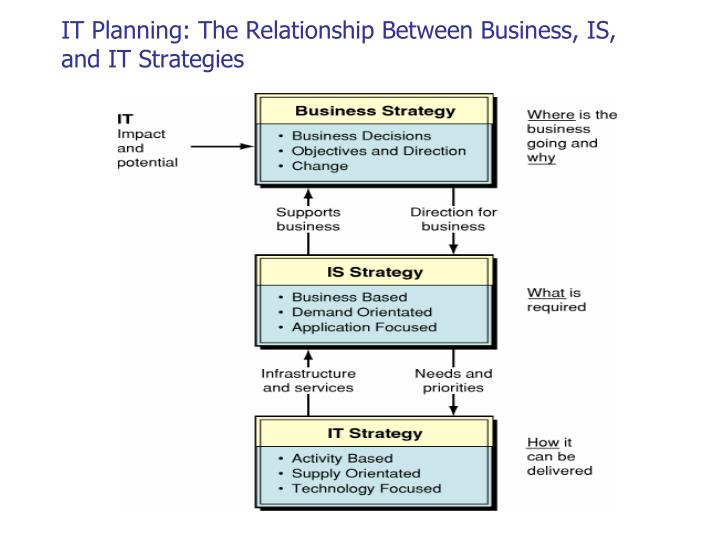IT Planning: The Relationship Between Business, IS, and IT Strategies