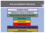 the alignment process
