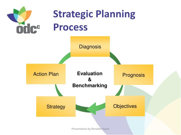 business plan evaluation paper 90 deca guide 2016 innovation plan innovation plan eip the innovation plan involves the idea generation and opportunity recognition needed to take advantage of market opportunities to introduce a new business, product or service.
