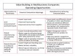 value building in multibusiness companies operating opportunities