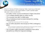 trends higher ed online learning growth