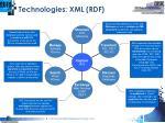 technologies xml rdf