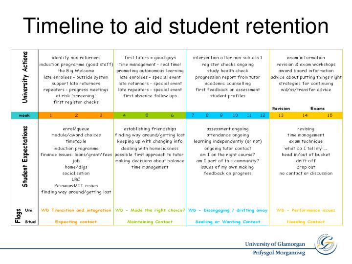 Timeline to aid student retention