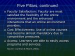 five pillars continued1