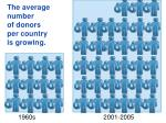 the average number of donors per country is growing