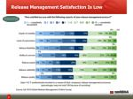release management satisfaction is low
