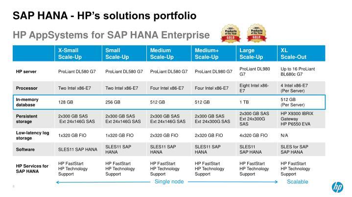 SAP HANA - HP's solutions portfolio