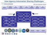 inter agency information sharing challenges