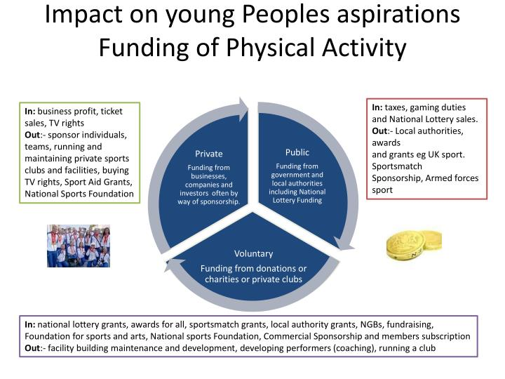 Impact on young Peoples aspirations