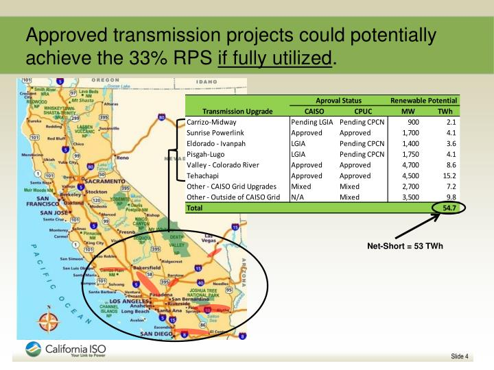 Approved transmission projects could potentially achieve the 33% RPS