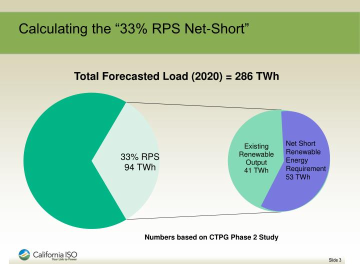 "Calculating the ""33% RPS Net-Short"""