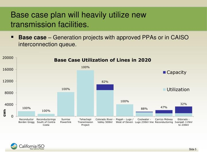Base case plan will heavily utilize new transmission facilities.
