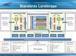 standards landscape
