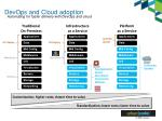 devops and cloud adoption
