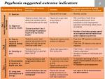 psychosis suggested outcome indicators