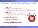 storwize family significant milestones through june 2013