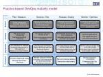 practice based devops maturity model