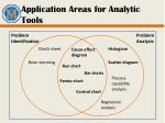 application areas for analytic tools