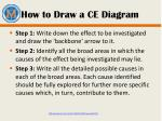 how to draw a ce diagram