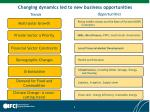 changing dynamics led to new business opportunities