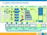 climate innovation model