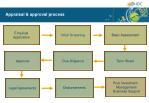 appraisal approval process