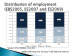 distribution of employment ebs2005 es2007 and es2009