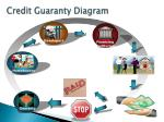 credit guaranty diagram