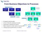 from business objectives to processes