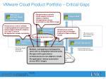 vmware cloud product portfolio critical gaps1