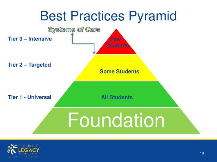 Best Practices Pyramid