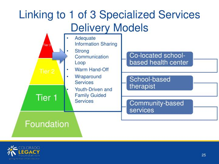 Linking to 1 of 3 Specialized Services Delivery Models