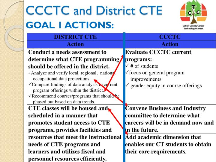 CCCTC and District CTE