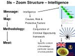 5is zoom structure intelligence