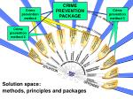 solution space methods principles and packages