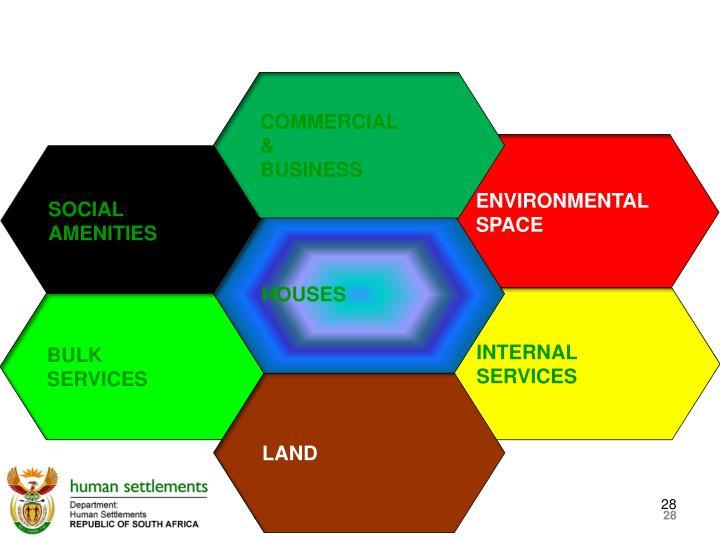 Integrated Human Settlements